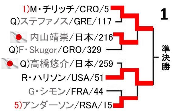 rakuten-japan-open2017-draw