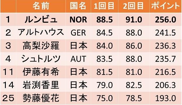 round13-ryubuno2018
