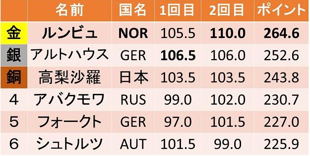 pyeongchang-olympics2018-women-ski-jumping