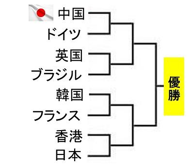 tabaletennis-team-world-cup2018-men-result-draw