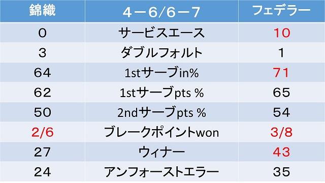 shanghai-masters2018-quarterfinals-nishikori-federer