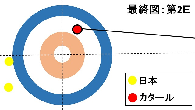 women-pacific-asia-curling-championships2018-japan-qatar-l