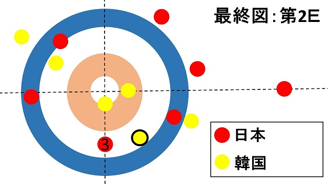 women-pacific-asia-curling-championships2018-final-japan-korea-lskitami