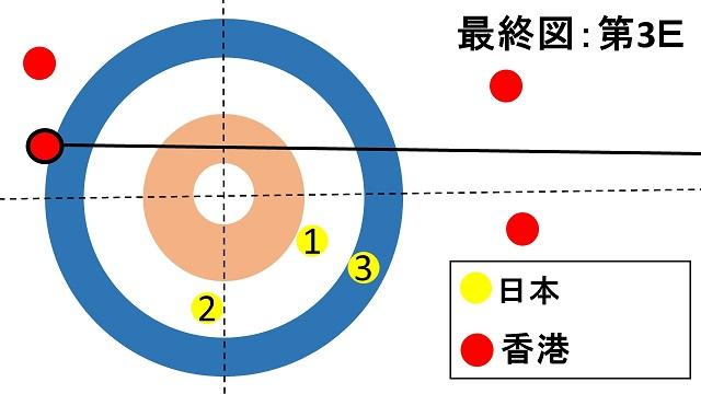 women-pacific-asia-curling-championships2018-japan-hongkong-lskitami
