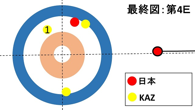 women-pacific-asia-curling-championships2018-japan-kazakhstan-lskitami