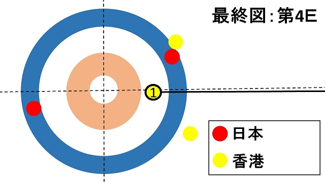 women-pacific-asia-curling-championships2018-semifinal-japan-hongkong-lskitami