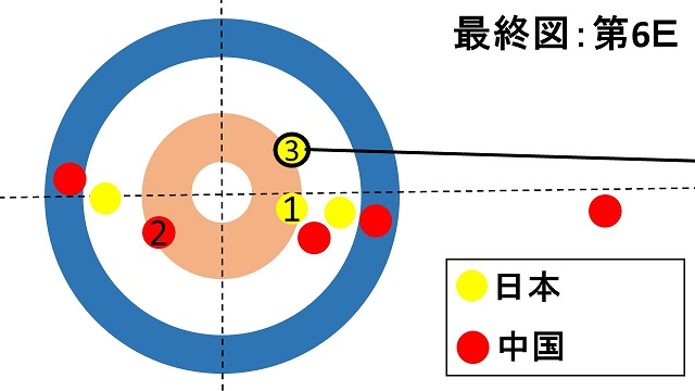 women-pacific-asia-curling-championships2018-japan-china-lskitami