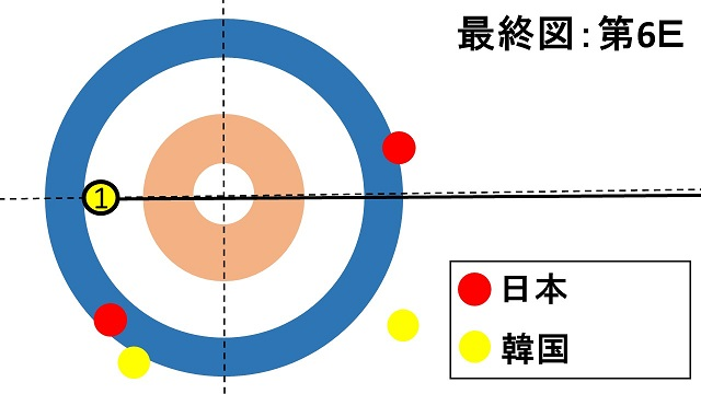 women-pacific-asia-curling-championships2018-japan-korea-lskitami