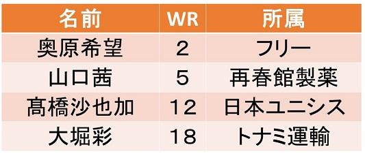 badminton-2019-japan-national-member-