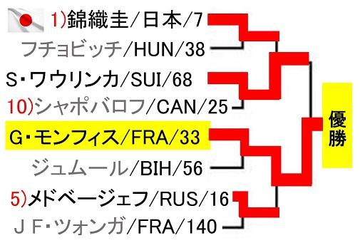 abn-amro-world-tennis-tournament-2019-draw